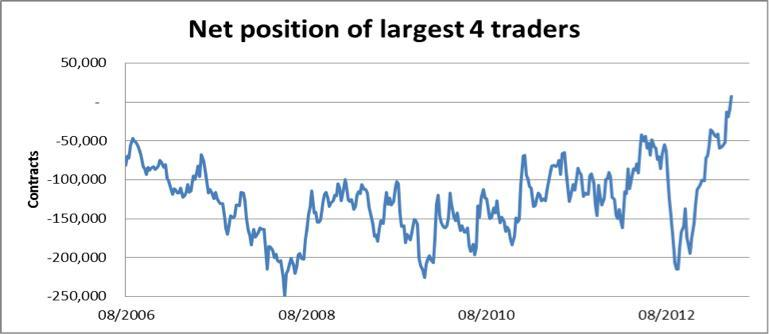 The net position of the four largest traders, which we can assume are